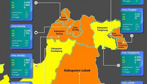 BNPB Tetapkan Kabupaten Tangerang Masuk Zona Kuning Penyebaran COVID-19