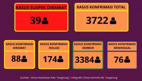Penurunan Penyebaran Covid-19 Terus Terjadi Di Kabupaten Tangerang