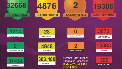 UPDATE 23 Juli: Kasus COVID-19 di Kabupaten Tangerang Terjadi Penurunan Kasus COVID-19 Sebanyak 94 kasus.