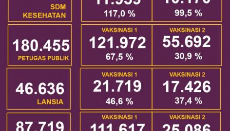 Update Vaksinasi COVID-19 di Kabupaten Tangerang per 23 Juli 2021