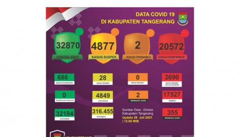Update 26 Juli 2021, Tingkat Kesembuhan Pasien COVID-19 di Kabupaten Tangerang Meningkat, Total Sembuh: 17.527 Orang